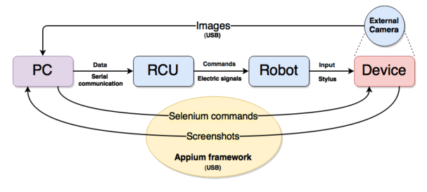 Diagram of the Robot Components